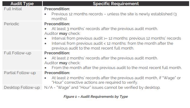 Sedex Audit Minimum Requirements