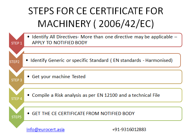 How to Get CE certificate