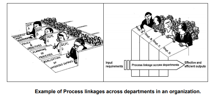 interaction of processes